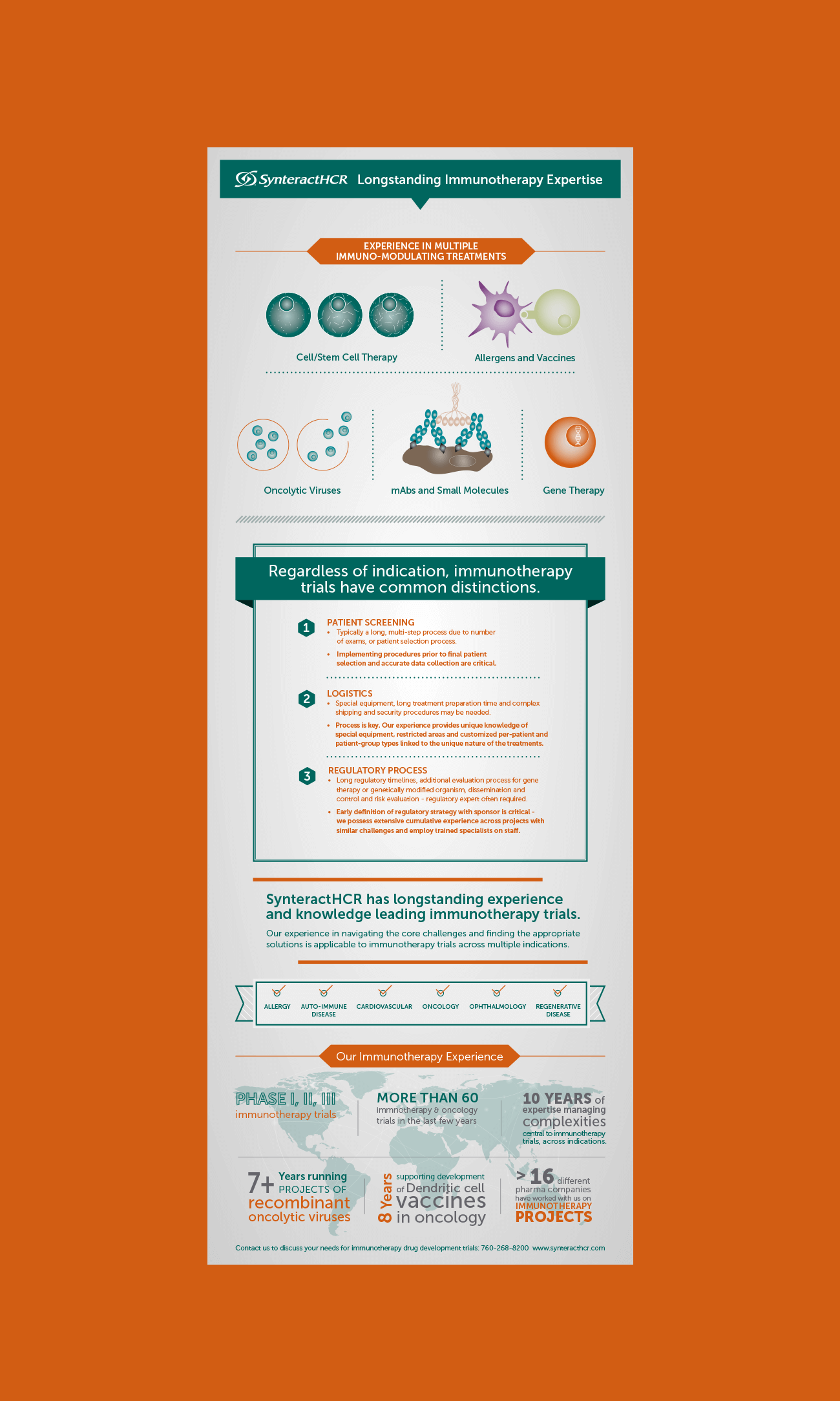 Synteract Infographic